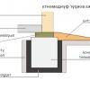 Теплоізоляція будинку: основні етапи
